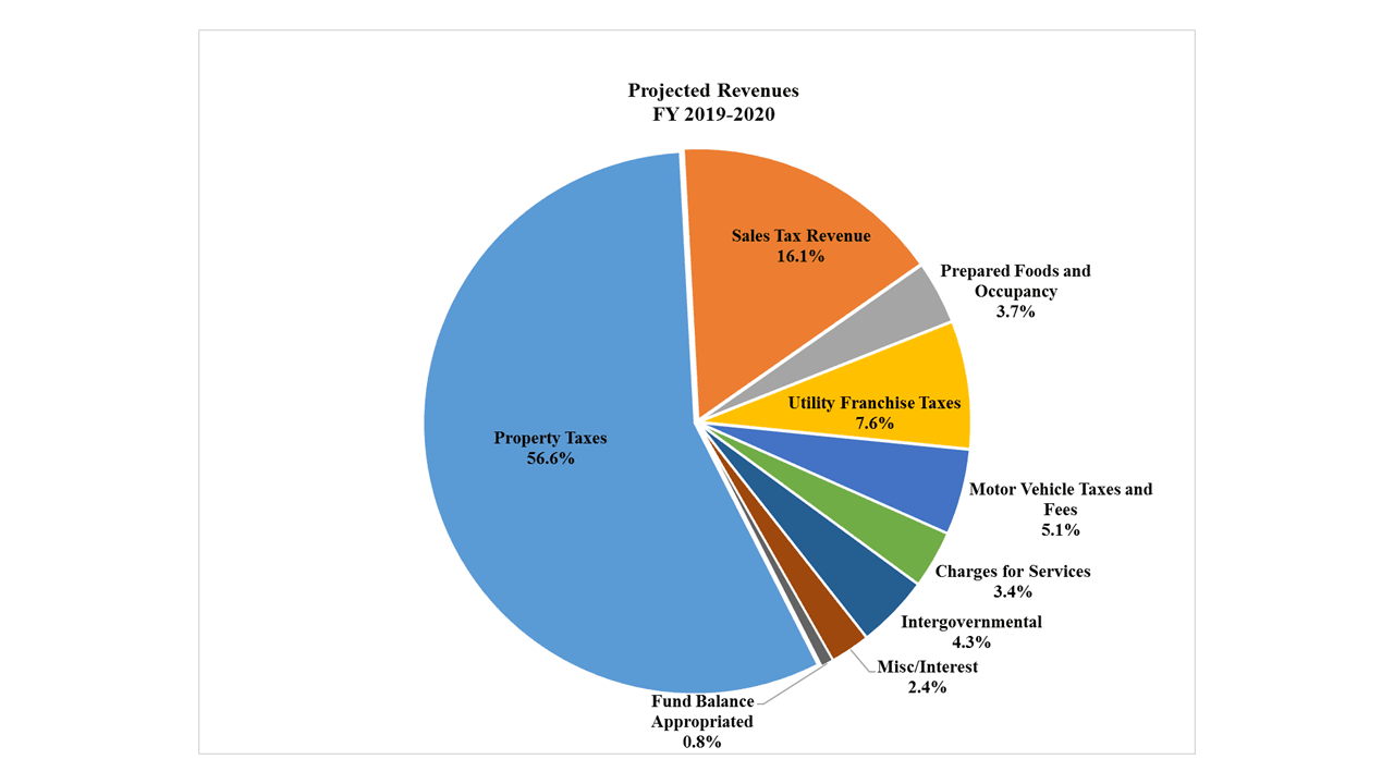 revenue pie chart